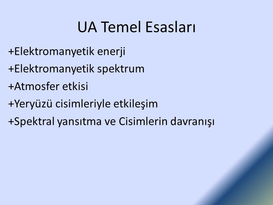 UA Temel Esasları +Elektromanyetik enerji +Elektromanyetik spektrum
