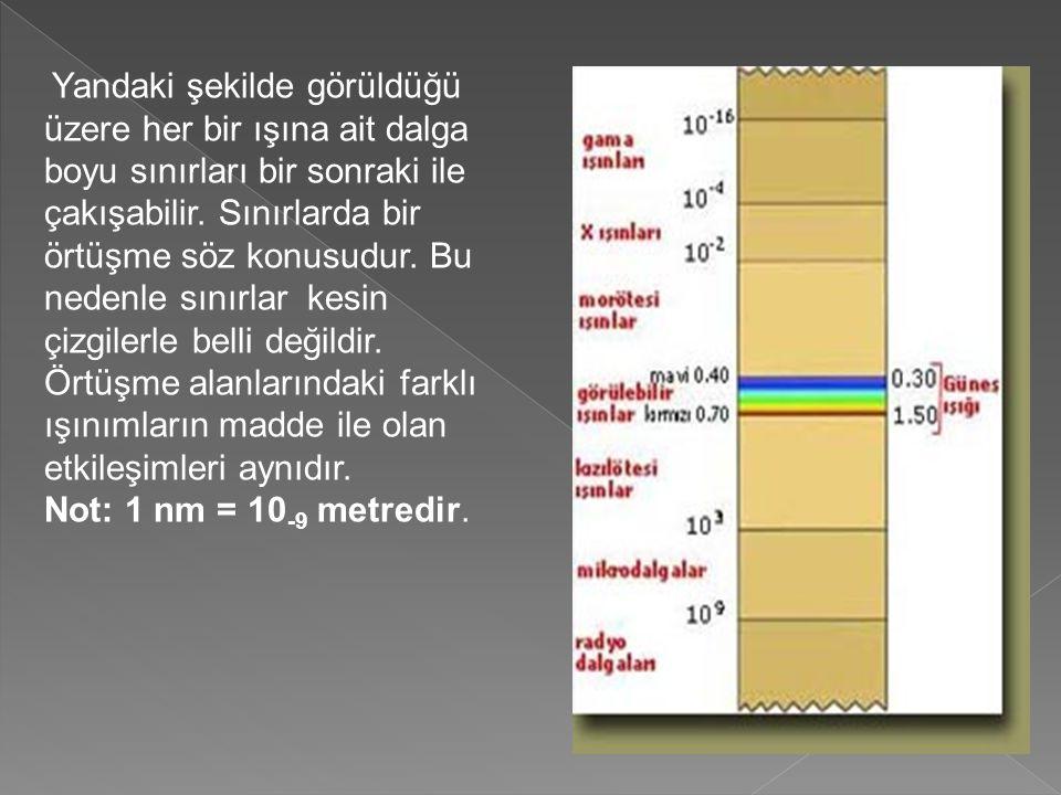 Yandaki şekilde görüldüğü üzere her bir ışına ait dalga boyu sınırları bir sonraki ile çakışabilir. Sınırlarda bir örtüşme söz konusudur. Bu nedenle sınırlar kesin çizgilerle belli değildir. Örtüşme alanlarındaki farklı ışınımların madde ile olan etkileşimleri aynıdır.