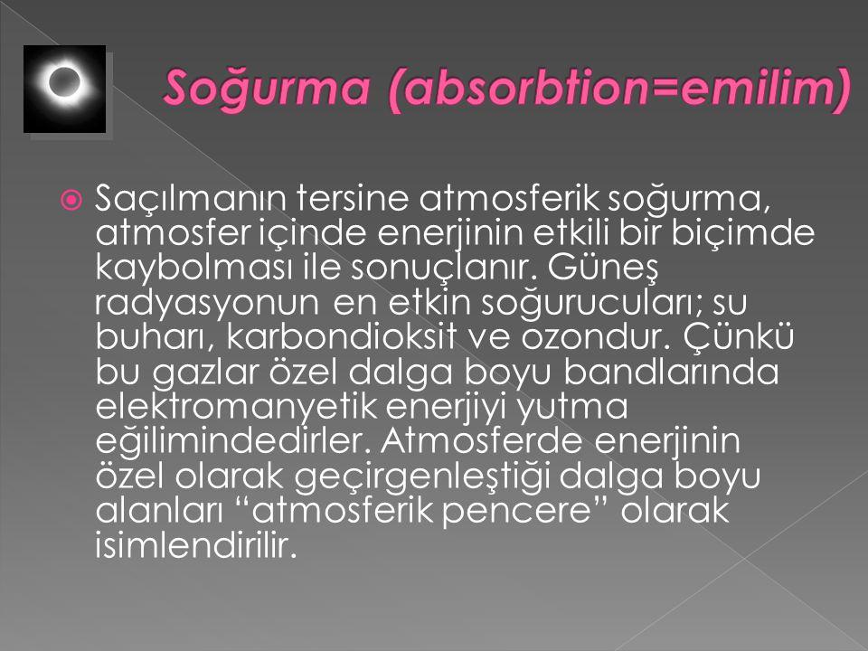 Soğurma (absorbtion=emilim)