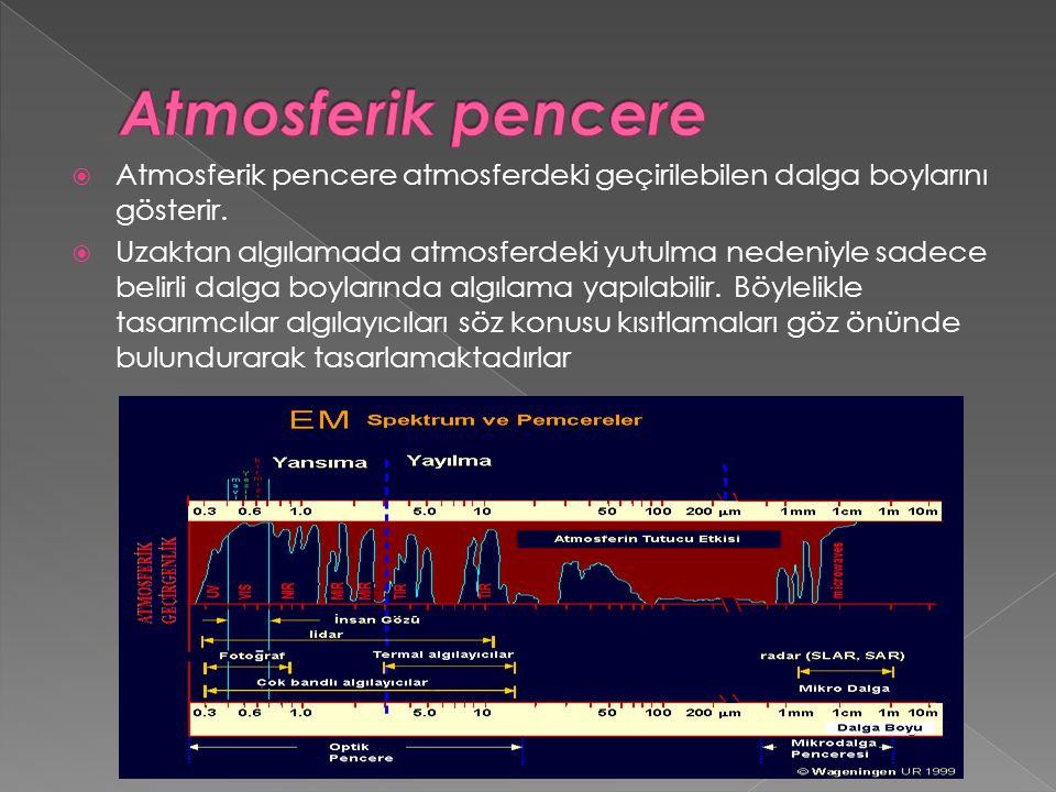 Atmosferik pencere Atmosferik pencere atmosferdeki geçirilebilen dalga boylarını gösterir.