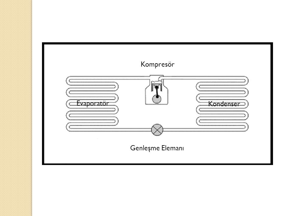 Kompresör Evaporatör Kondenser Genleşme Elemanı