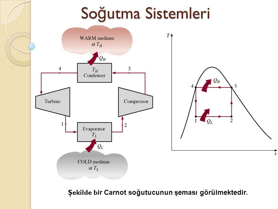 Soğutma Sistemleri Şekilde bir Carnot soğutucunun şeması görülmektedir.