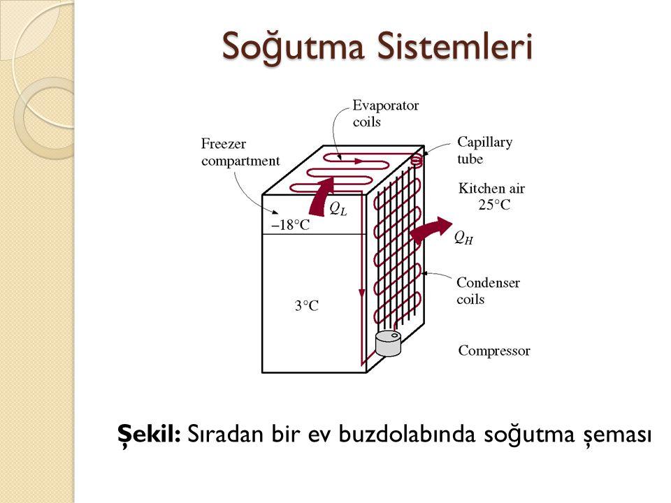 Soğutma Sistemleri Şekil: Sıradan bir ev buzdolabında soğutma şeması