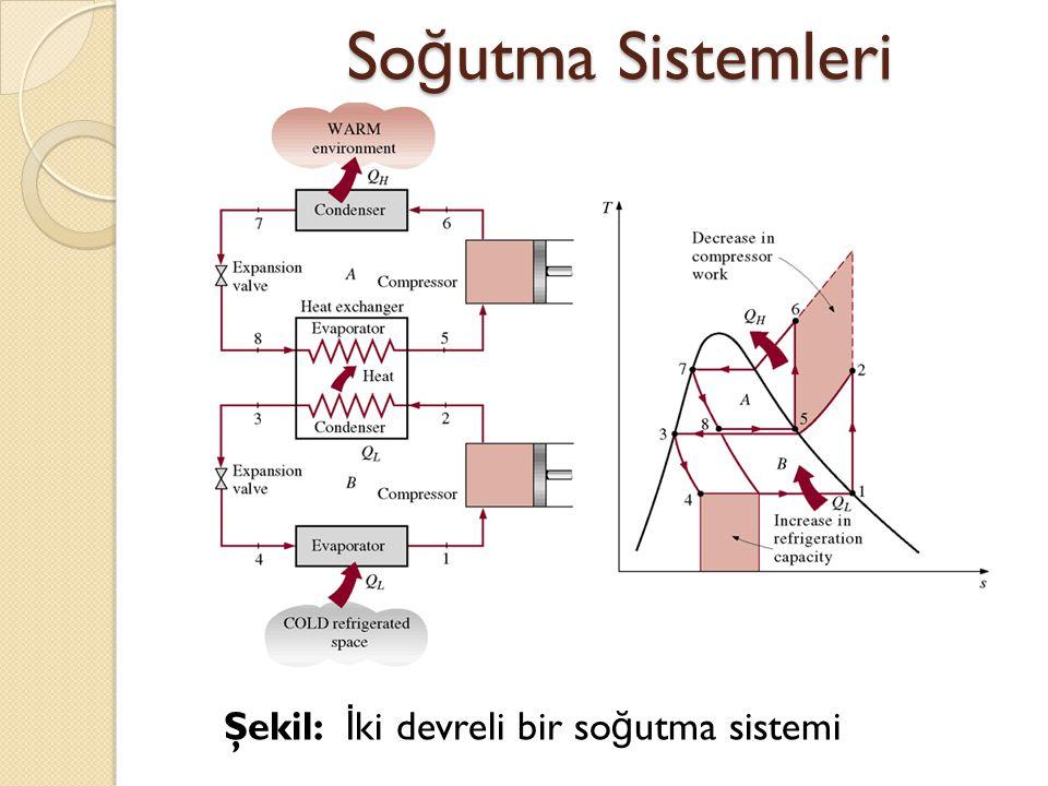 Soğutma Sistemleri Şekil: İki devreli bir soğutma sistemi