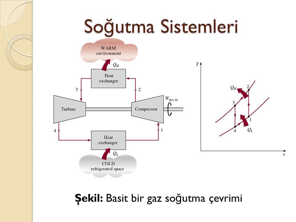 Soğutma Sistemleri Şekil: Basit bir gaz soğutma çevrimi