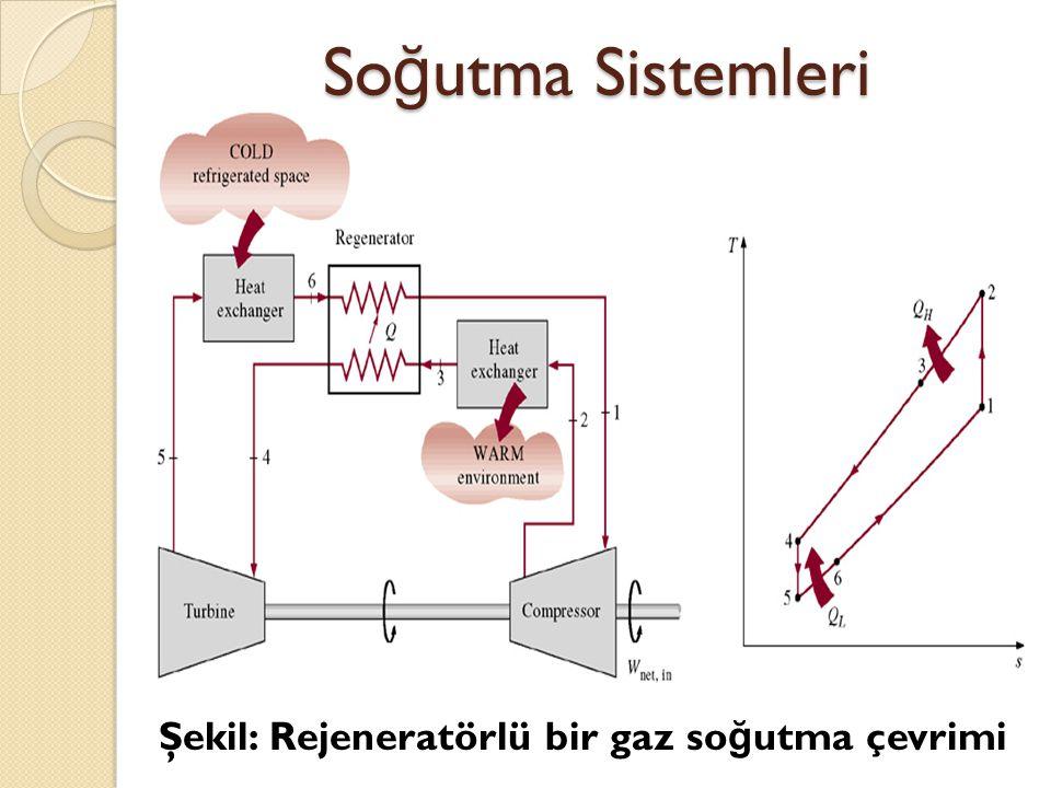 Soğutma Sistemleri Şekil: Rejeneratörlü bir gaz soğutma çevrimi