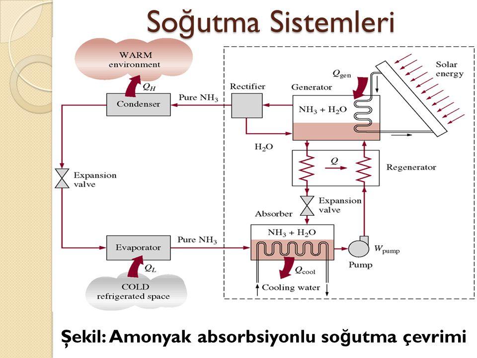 Soğutma Sistemleri Şekil: Amonyak absorbsiyonlu soğutma çevrimi