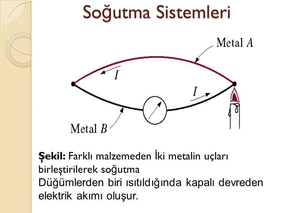 Soğutma Sistemleri Şekil: Farklı malzemeden İki metalin uçları birleştirilerek soğutma.