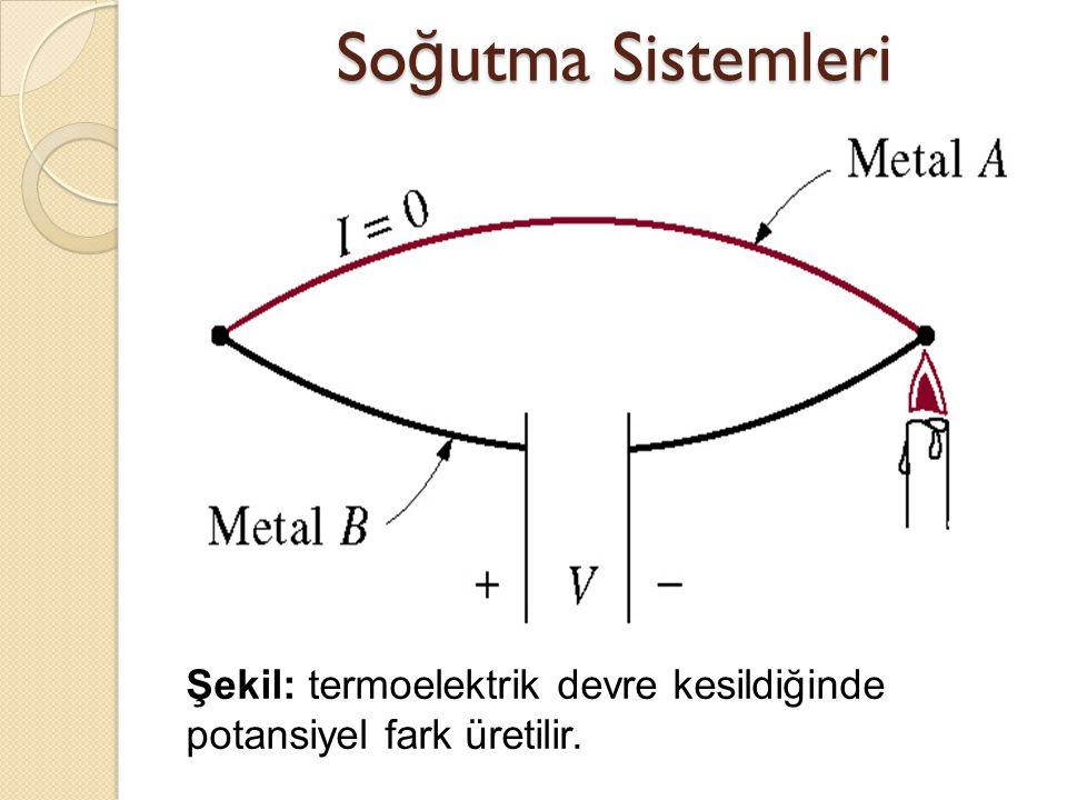 Soğutma Sistemleri Şekil: termoelektrik devre kesildiğinde potansiyel fark üretilir.