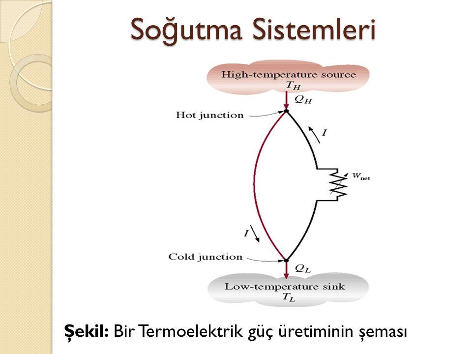 Soğutma Sistemleri Şekil: Bir Termoelektrik güç üretiminin şeması
