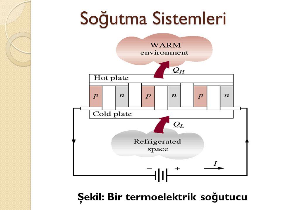 Soğutma Sistemleri Şekil: Bir termoelektrik soğutucu