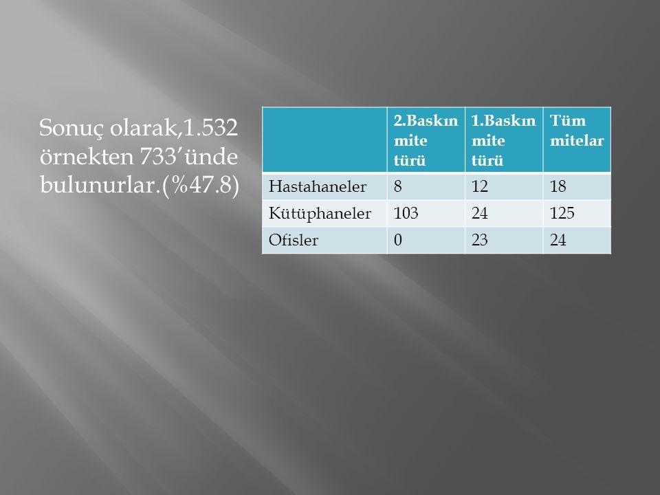 Sonuç olarak,1.532 örnekten 733'ünde bulunurlar.(%47.8)