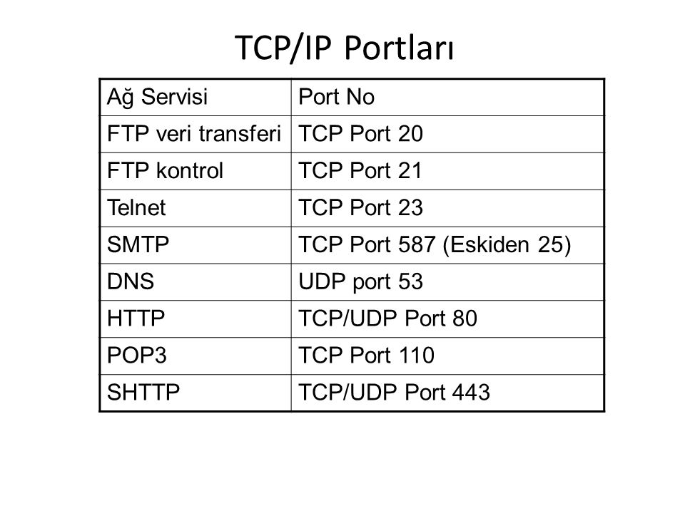TCP/IP Portları Ağ Servisi Port No FTP veri transferi TCP Port 20