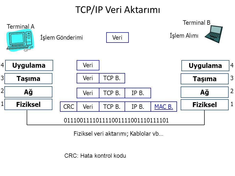 TCP/IP Veri Aktarımı Uygulama Uygulama Taşıma Taşıma Ağ Ağ Fiziksel