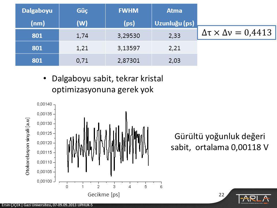 Gürültü yoğunluk değeri sabit, ortalama 0,00118 V