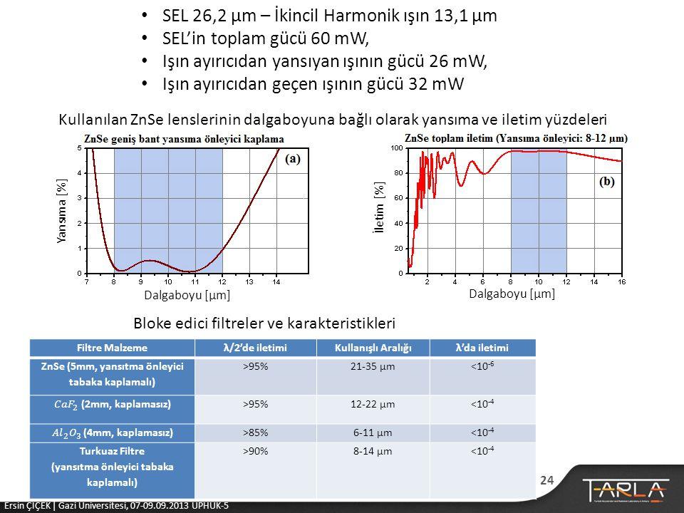 SEL 26,2 μm – İkincil Harmonik ışın 13,1 μm SEL'in toplam gücü 60 mW,