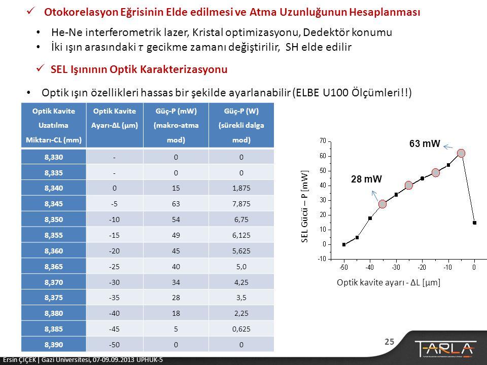 Optik Kavite Uzatılma Miktarı-CL (mm) Optik Kavite Ayarı-∆L (µm)