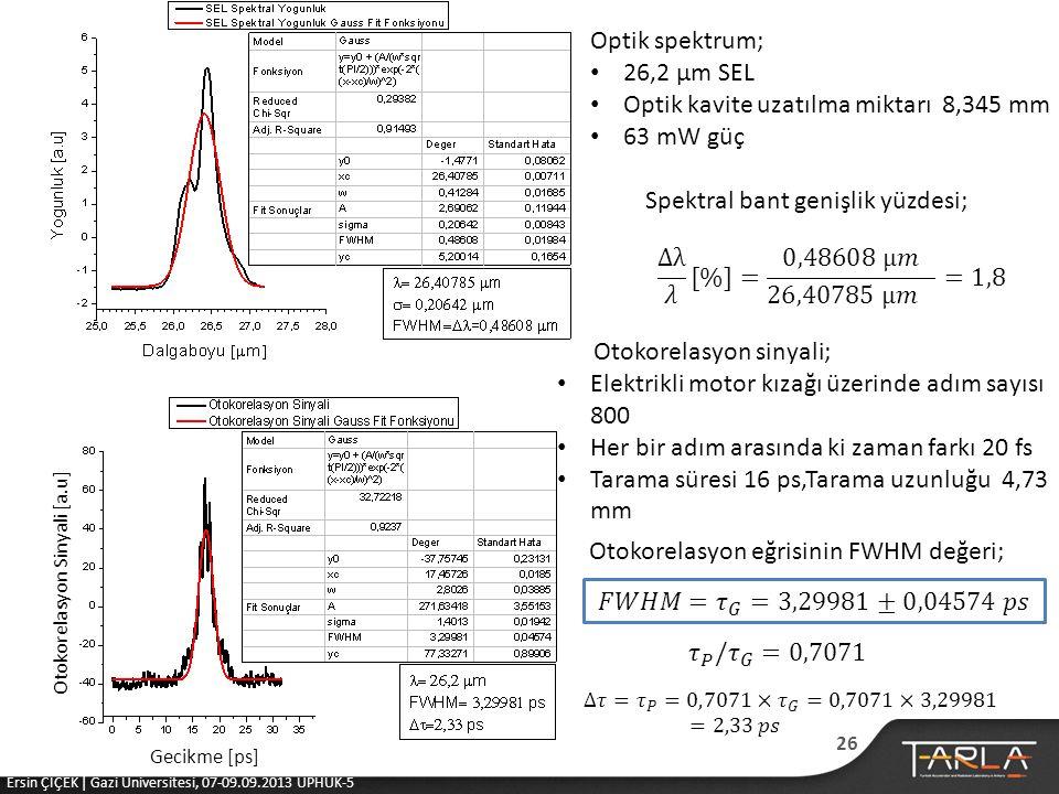 Optik kavite uzatılma miktarı 8,345 mm 63 mW güç