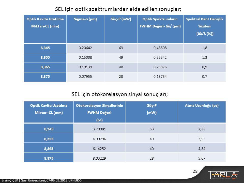 SEL için optik spektrumlardan elde edilen sonuçlar;