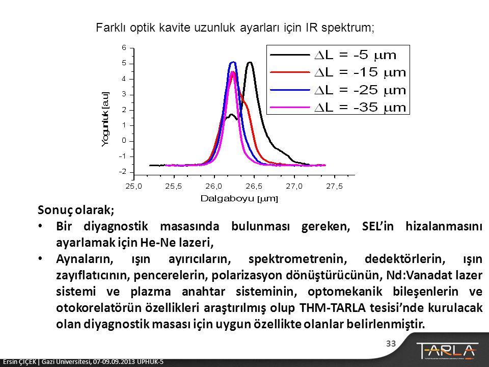 Farklı optik kavite uzunluk ayarları için IR spektrum;