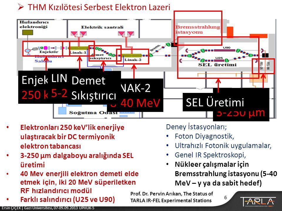 LINAK-1 Enjektör Demet Sıkıştırıcı 5-20 MeV 250 keV LINAK-2 8-40 MeV