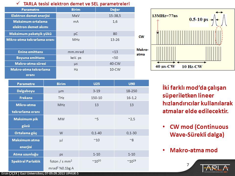 CW mod (Continuous Wave-Sürekli dalga)