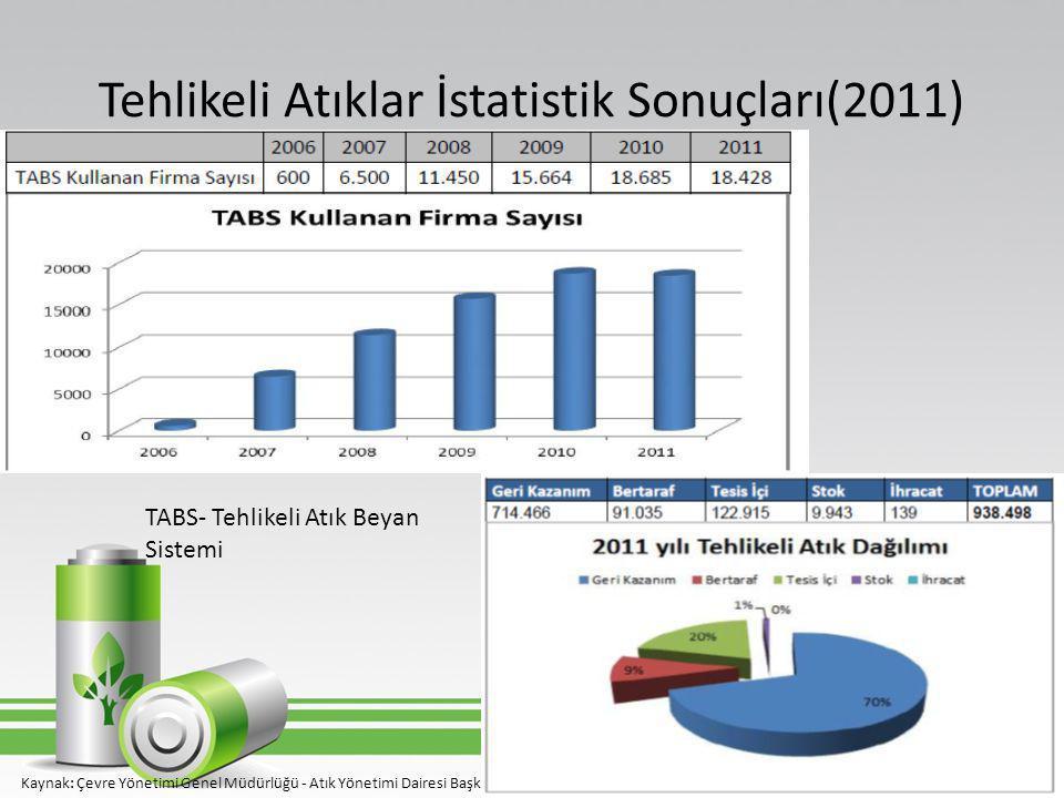 Tehlikeli Atıklar İstatistik Sonuçları(2011)