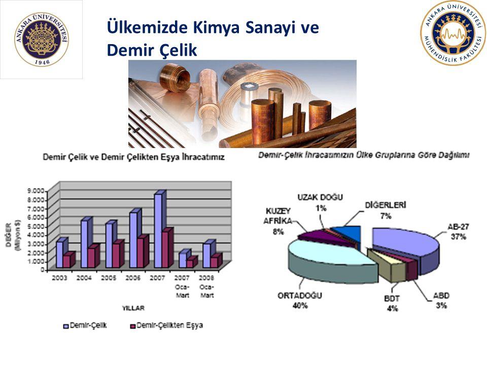Ülkemizde Kimya Sanayi ve