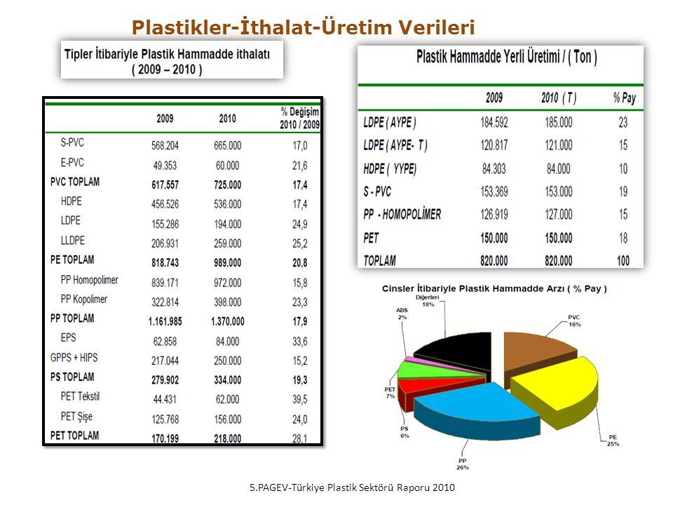 Plastikler-İthalat-Üretim Verileri