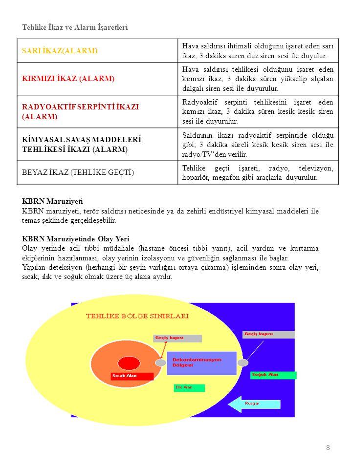 Tehlike İkaz ve Alarm İşaretleri