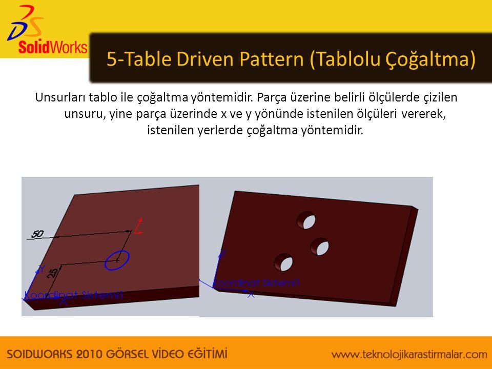 5-Table Driven Pattern (Tablolu Çoğaltma)