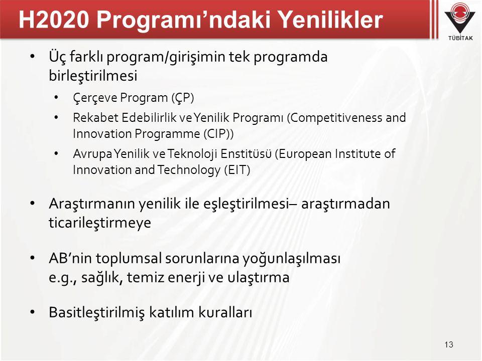 H2020 Programı'ndaki Yenilikler