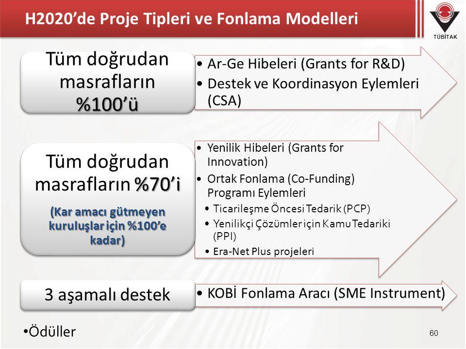H2020'de Proje Tipleri ve Fonlama Modelleri