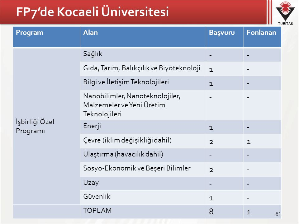 FP7'de Kocaeli Üniversitesi