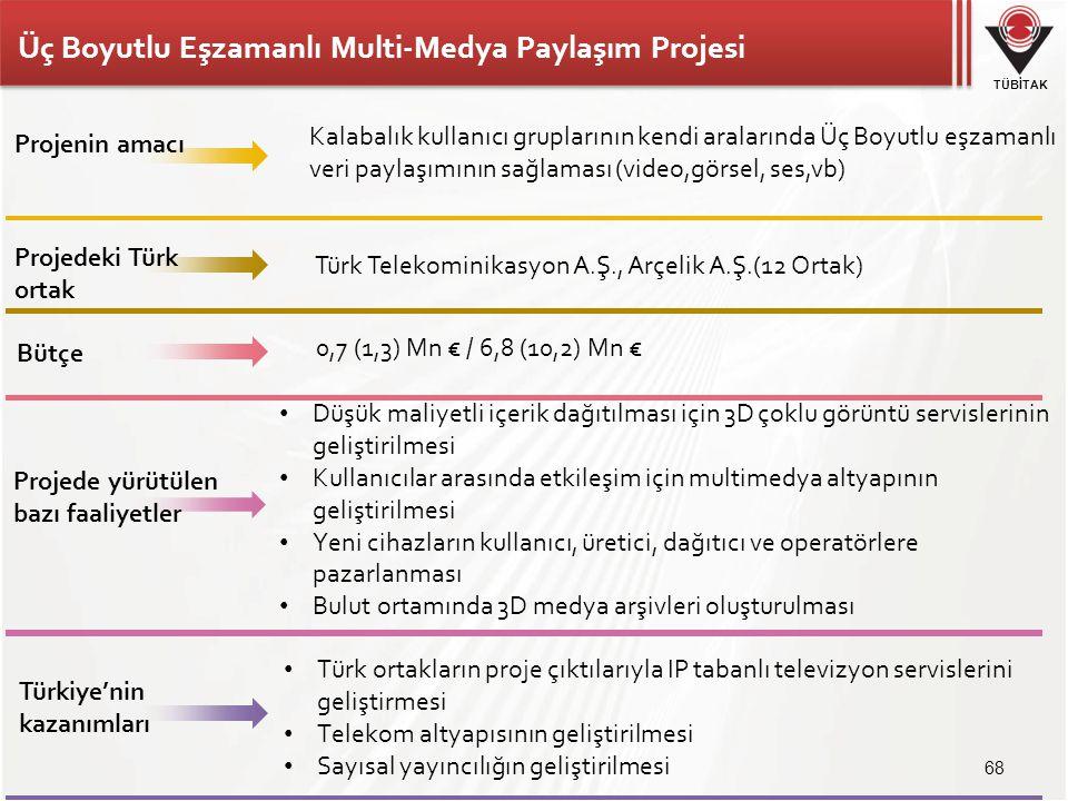 Üç Boyutlu Eşzamanlı Multi-Medya Paylaşım Projesi