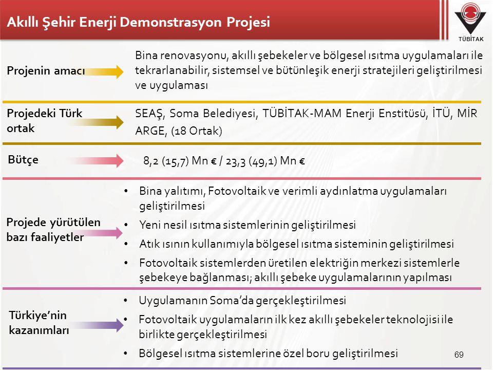 Akıllı Şehir Enerji Demonstrasyon Projesi