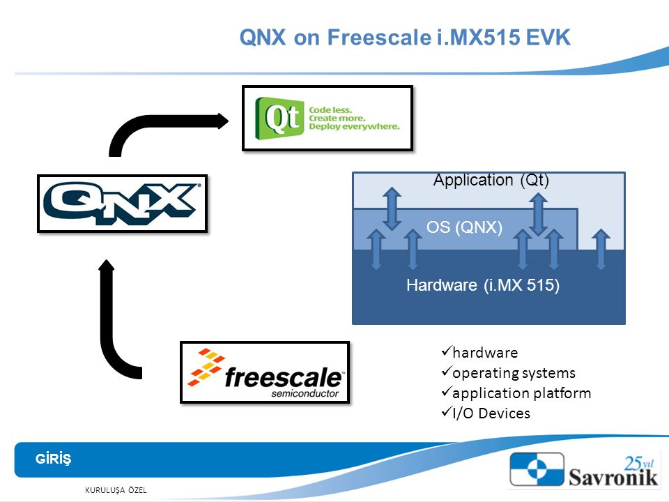 QNX on Freescale i.MX515 EVK GİRİŞ