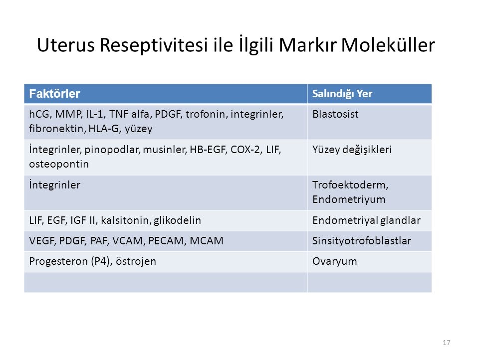 Uterus Reseptivitesi ile İlgili Markır Moleküller