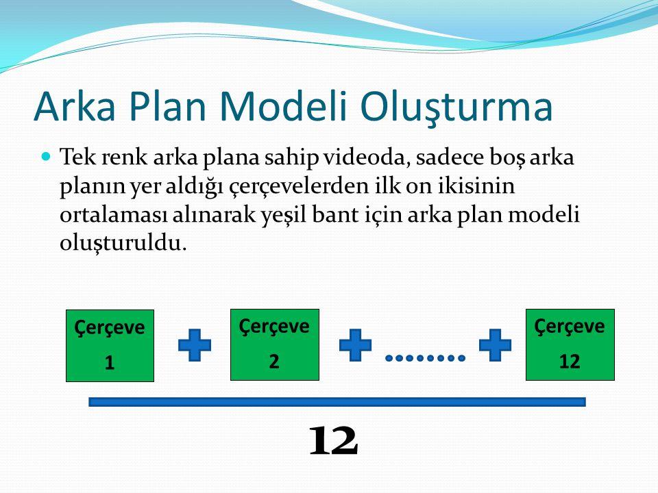 Arka Plan Modeli Oluşturma
