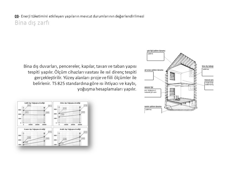 03- Enerji tüketimini etkileyen yapıların mevcut durumlarının değerlendirilmesi Bina dış zarfı