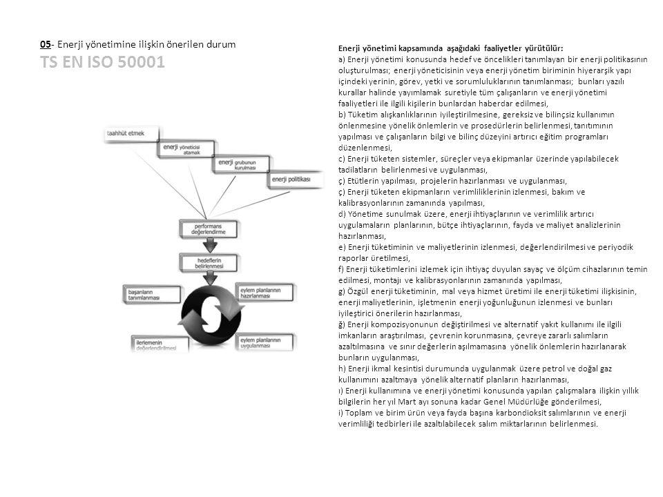 05- Enerji yönetimine ilişkin önerilen durum TS EN ISO 50001