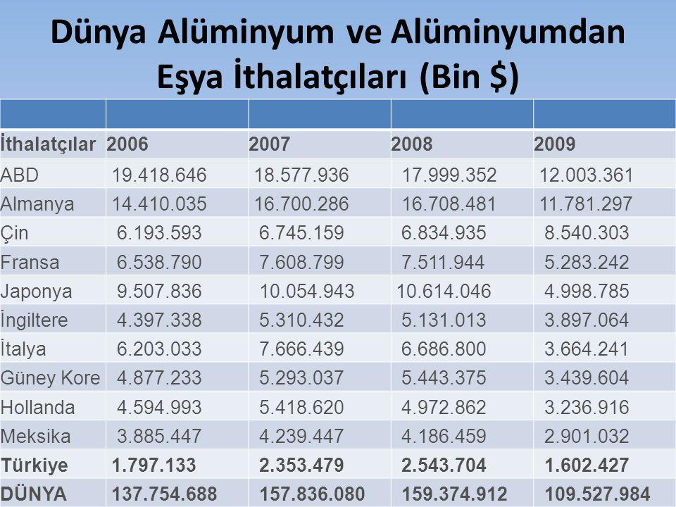 Dünya Alüminyum ve Alüminyumdan Eşya İthalatçıları (Bin $)