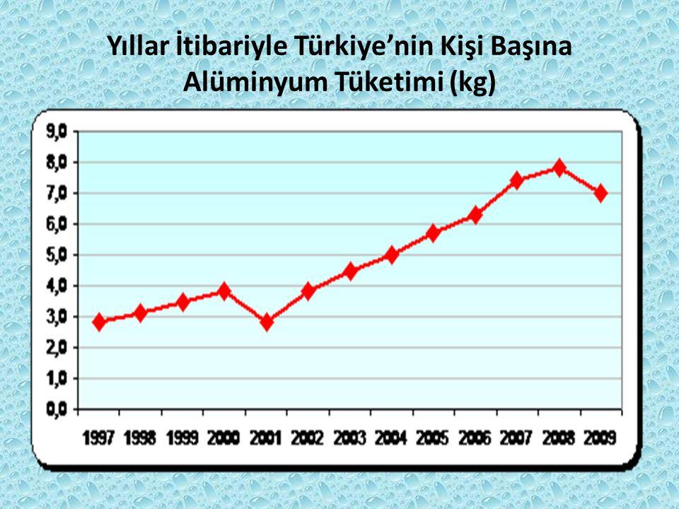 Yıllar İtibariyle Türkiye'nin Kişi Başına Alüminyum Tüketimi (kg)
