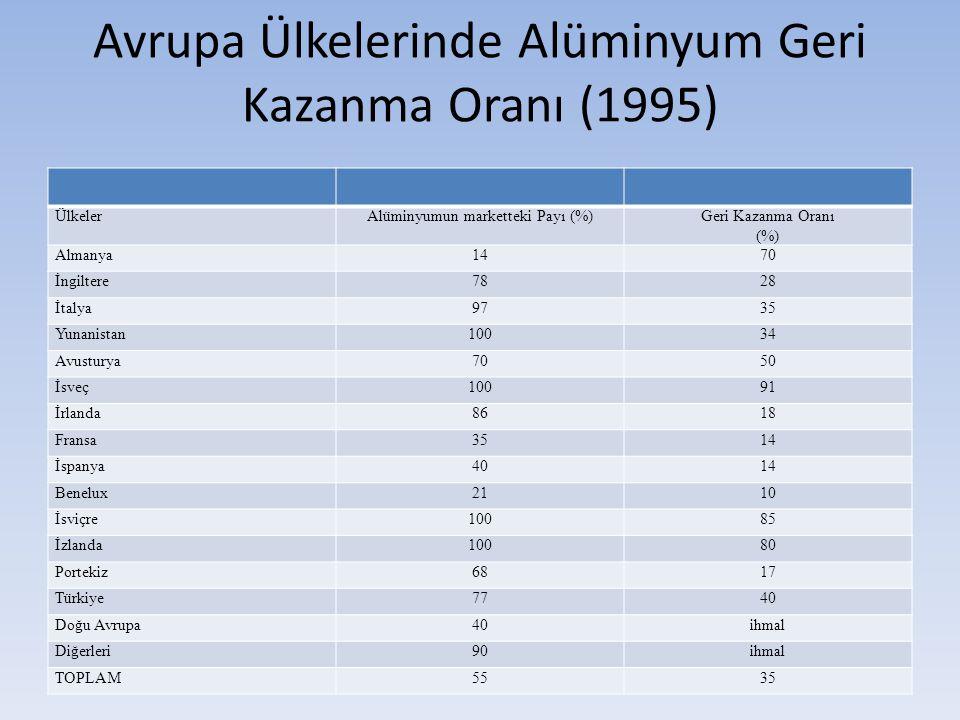 Avrupa Ülkelerinde Alüminyum Geri Kazanma Oranı (1995)