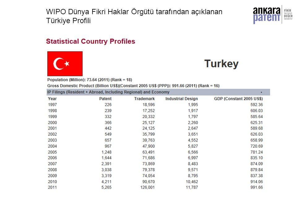WIPO Dünya Fikri Haklar Örgütü tarafından açıklanan