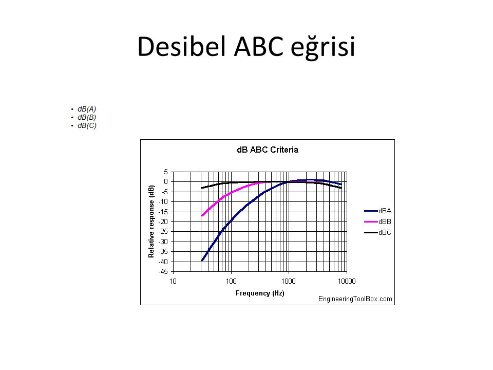 Desibel ABC eğrisi