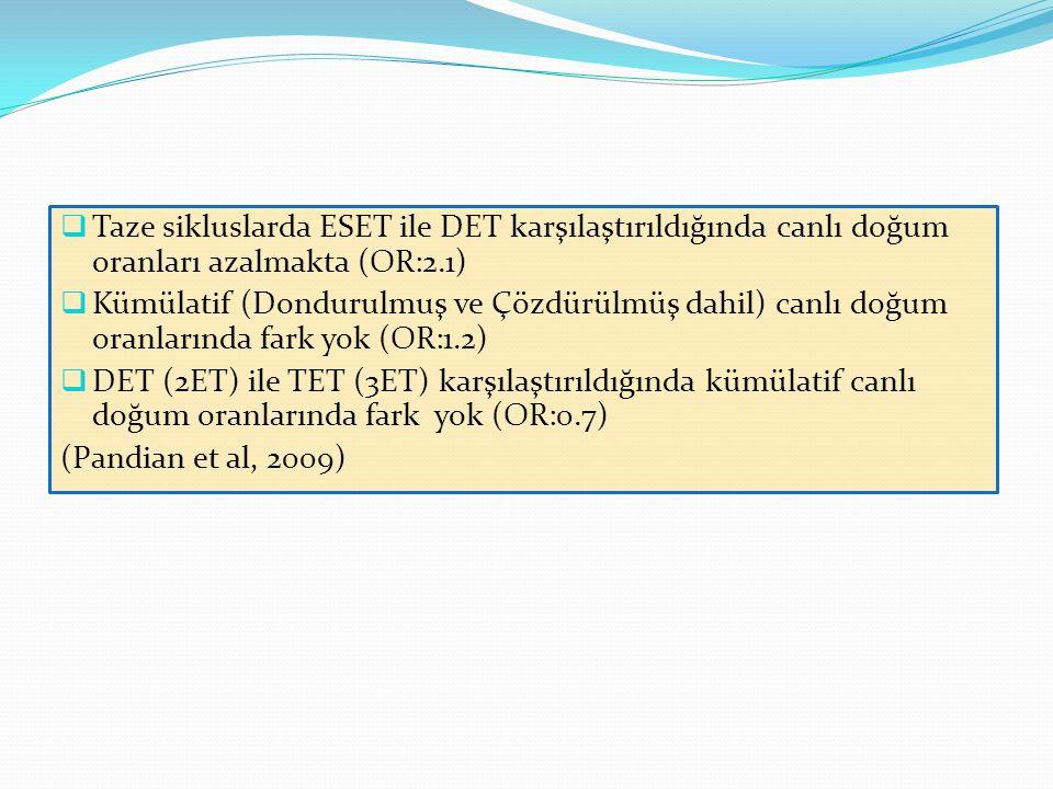 Taze sikluslarda ESET ile DET karşılaştırıldığında canlı doğum oranları azalmakta (OR:2.1)
