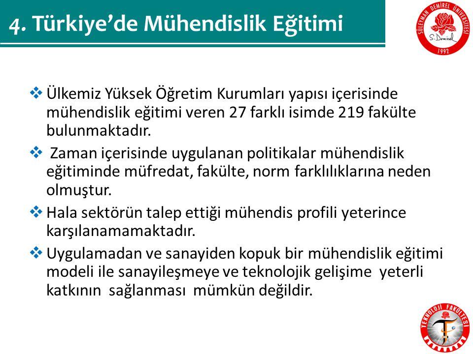 4. Türkiye'de Mühendislik Eğitimi
