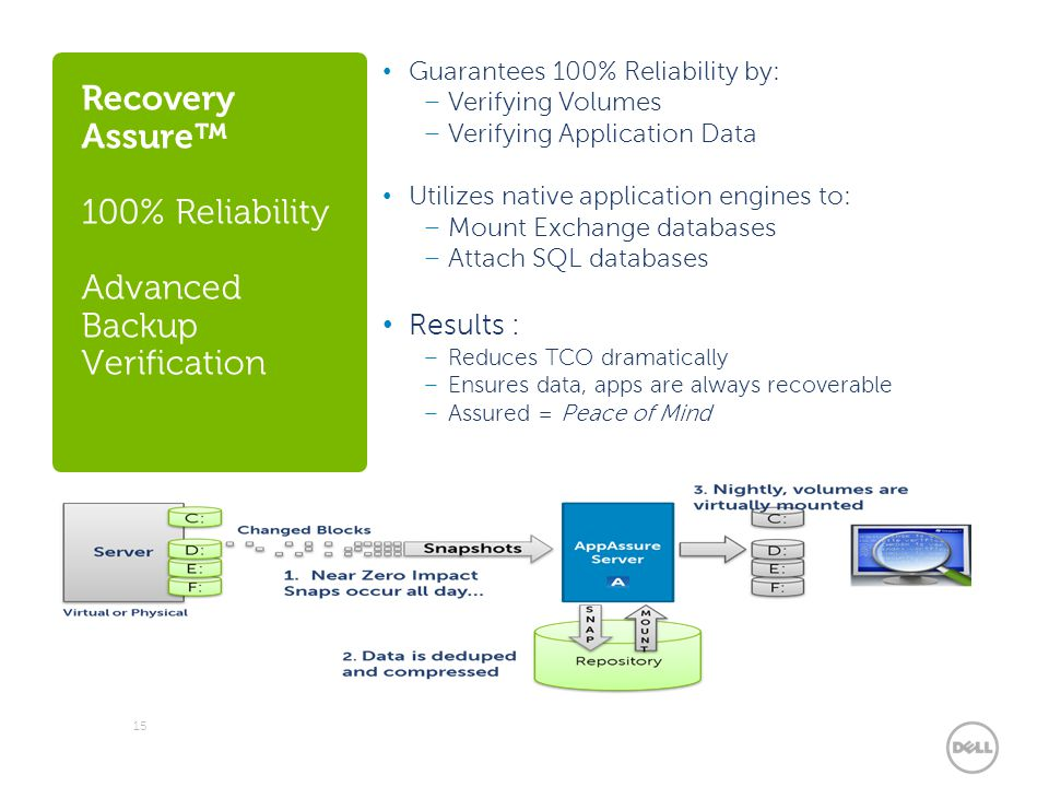 Recovery Assure™ 100% Reliability Advanced Backup Verification