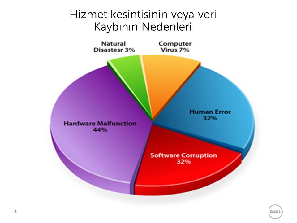 Hizmet kesintisinin veya veri Kaybının Nedenleri